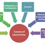 Causes of Leucorrhoea