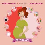 Food to avoid during pregnancy
