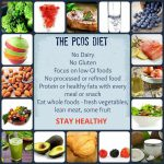 Food and Diet Recommended for PCOS